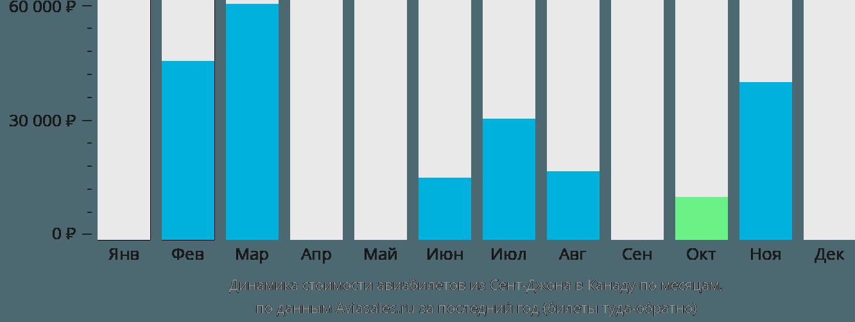 Стоимость авиабилетов до мальдив