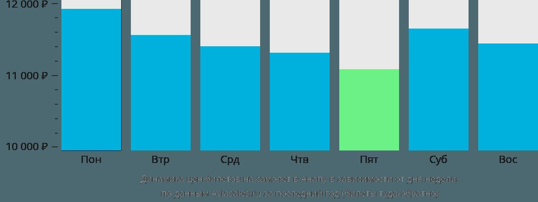 Динамика цен билетов на самолет в Анапу в зависимости от дня недели