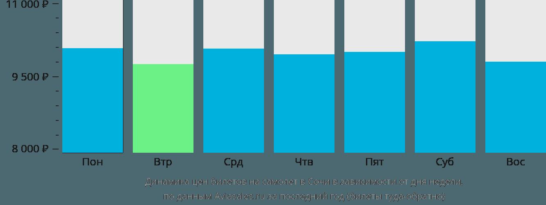 Динамика цен билетов на самолет в Сочи в зависимости от дня недели