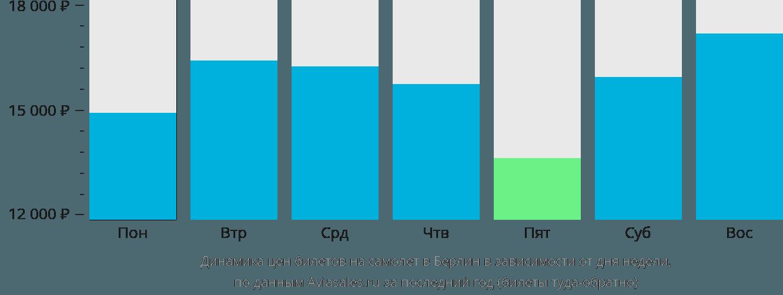Динамика цен билетов на самолет в Берлин в зависимости от дня недели