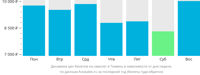 Динамика цен билетов на самолет в Тюмень в зависимости от дня недели