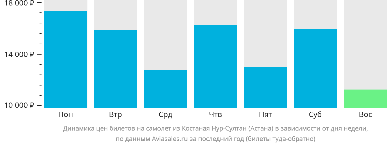 Динамика цен билетов на самолет из Костаная в Астану в зависимости от дня недели