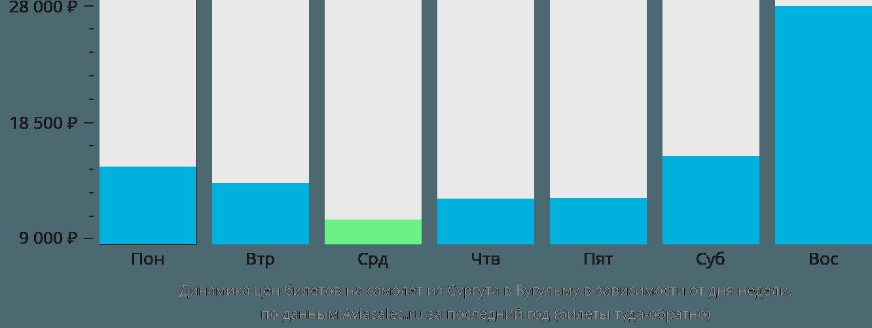 Стоимость авиабилеты бугульма москва