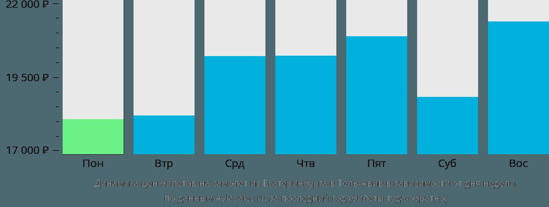 Динамика цен билетов на самолет из Екатеринбурга в Тель-Авив в зависимости от дня недели
