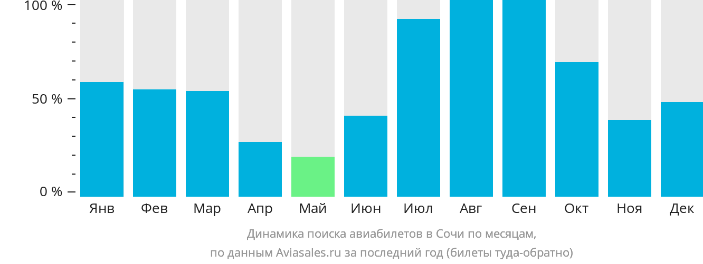 Динамика поиска авиабилетов в Сочи по месяцам