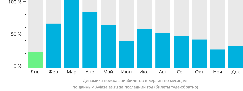 Динамика поиска авиабилетов в Берлин по месяцам