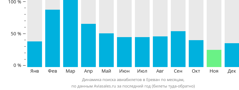 Динамика поиска авиабилетов в Ереван по месяцам