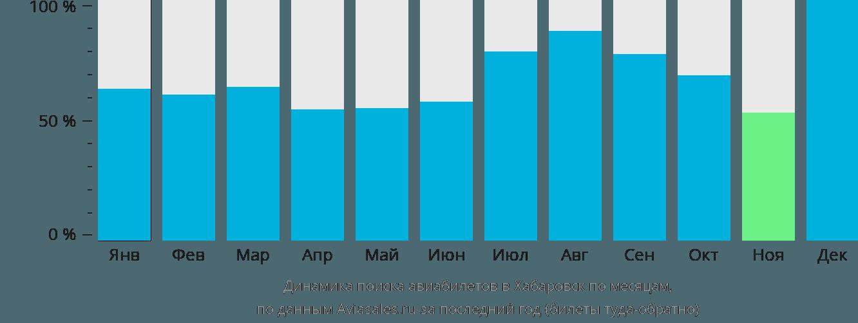 Динамика поиска авиабилетов в Хабаровск по месяцам