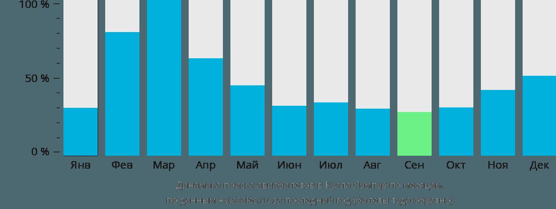 Динамика поиска авиабилетов в Куала-Лумпур по месяцам