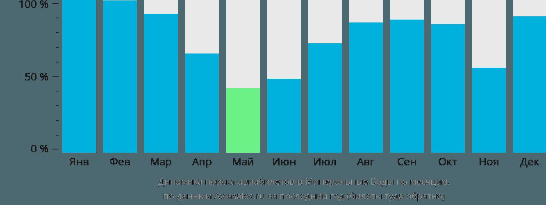 Динамика поиска авиабилетов в Минеральные воды по месяцам