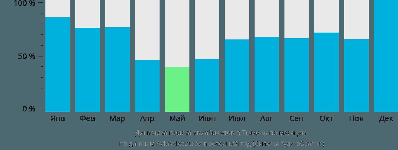 Динамика поиска авиабилетов в Тюмень по месяцам