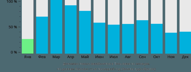 Динамика поиска авиабилетов в Тель-Авив по месяцам