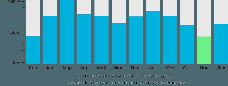Динамика поиска авиабилетов в Цюрих по месяцам