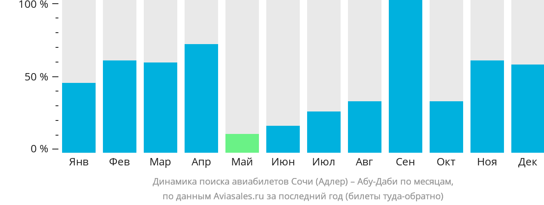 Динамика цен в зависимости от количества оставшихся дней до вылета из екатеринбурга на кипр