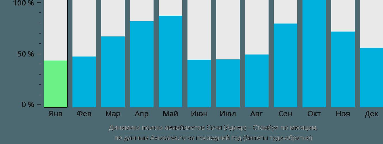 Динамика поиска авиабилетов Адлер – Стамбул по месяцам