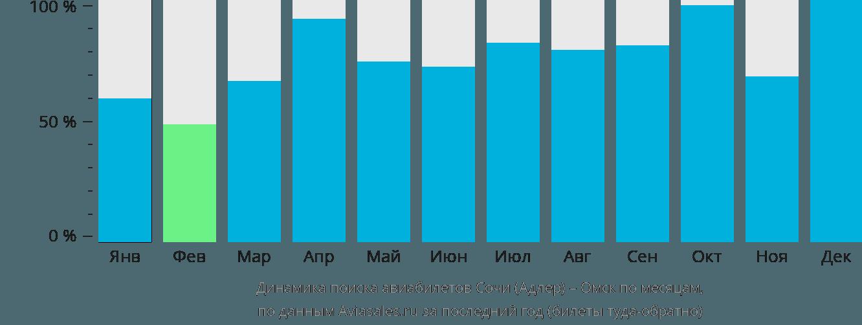 Динамика поиска авиабилетов Адлер – Омск по месяцам