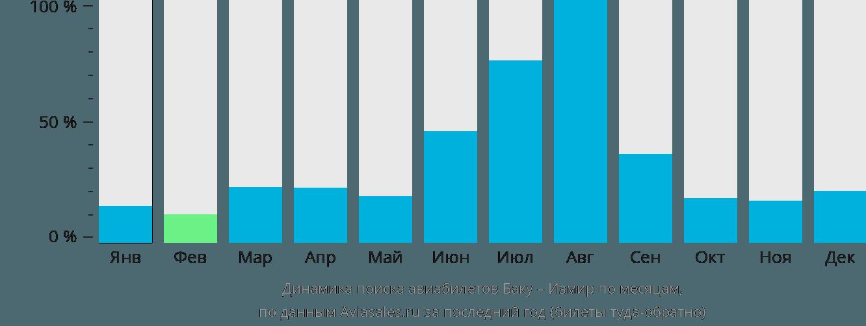 Динамика поиска авиабилетов Баку – Измир по месяцам