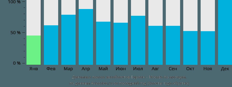 Динамика поиска авиабилетов Берлин – Москва по месяцам