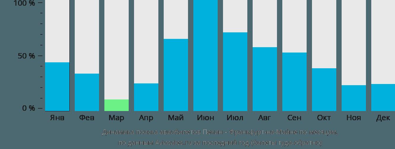 Динамика поиска авиабилетов Пекин – Франкфурт-на-Майне по месяцам
