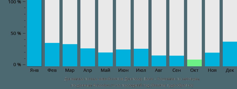 Динамика поиска авиабилетов Денпасар – Хошимин по месяцам