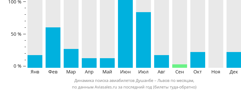 Сколько население в душанбе 2018