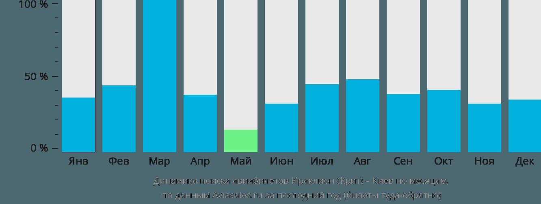 Динамика цен в зависимости от времени вылета из тюмени в ираклион (крит)