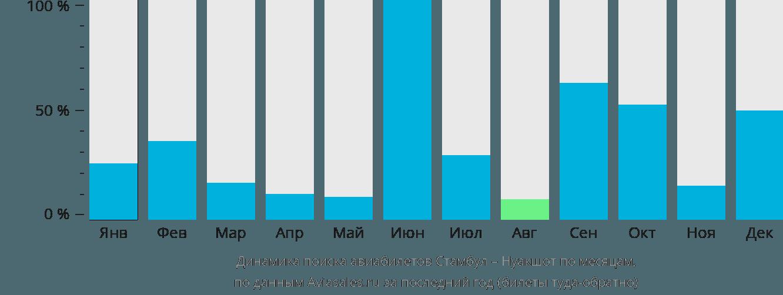 Динамика цен в зависимости от времени вылета из стокгольма в стамбул