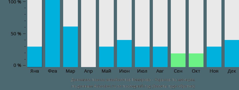 Авиабилеты и расписание самолетов Стоимость авиабилетов