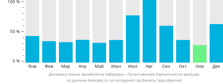 Динамика поиска авиабилетов Хабаровск – Петропавловск-Камчатский по месяцам