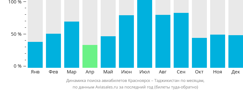 Динамика поиска авиабилетов Красноярск – Таджикистан по месяцам