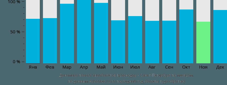 Динамика поиска авиабилетов Краснодар – Санкт-Петербург по месяцам