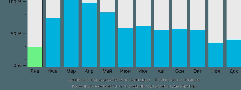 Динамика поиска авиабилетов Краснодар – Узбекистан по месяцам