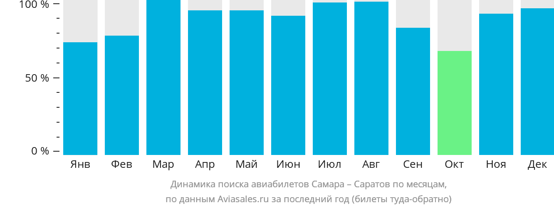 Динамика поиска авиабилетов Самара – Саратов по месяцам