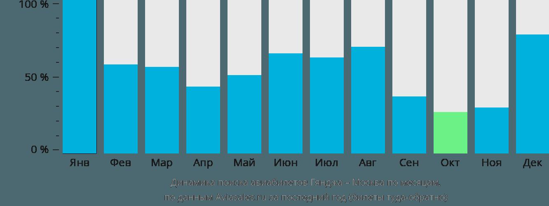 Динамика поиска авиабилетов Гянджа – Москва по месяцам