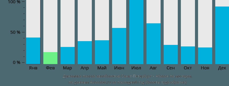 Динамика поиска авиабилетов Санкт-Петербург – Абакан по месяцам