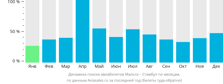 Динамика цен в зависимости от времени вылета из газиантепа в стамбул