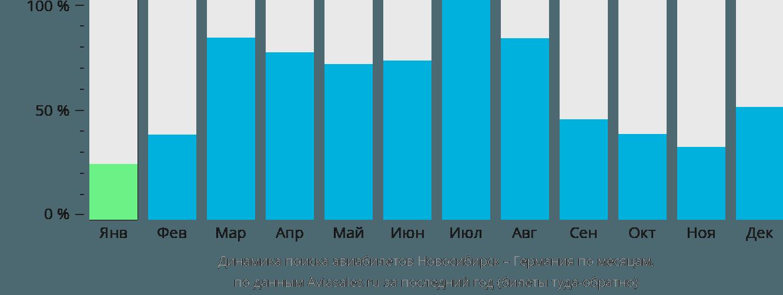 Авиабилеты цены санкт петербург анапа