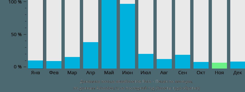 Динамика поиска авиабилетов Рига – Пекин по месяцам