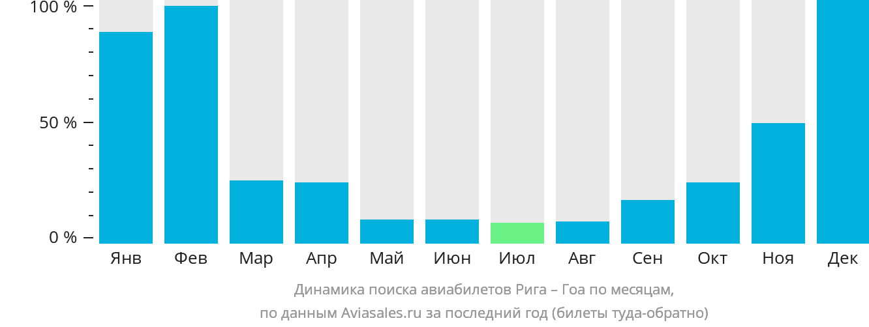 Динамика поиска авиабилетов Рига – Гоа по месяцам