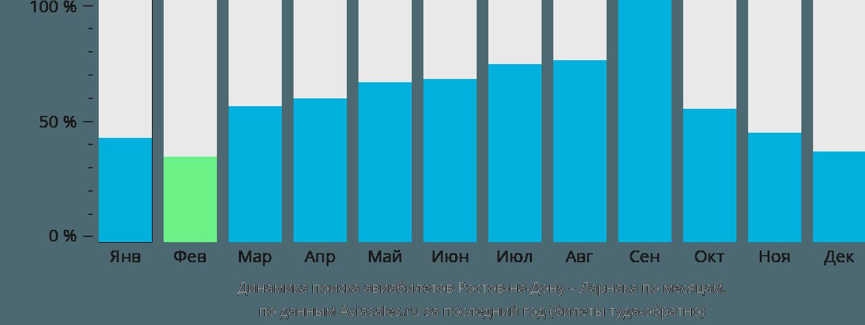 графика ростов на дону: