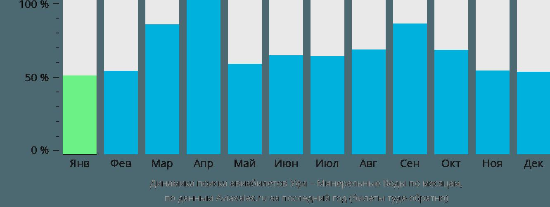 Динамика поиска авиабилетов Уфа – Минеральные Воды по месяцам