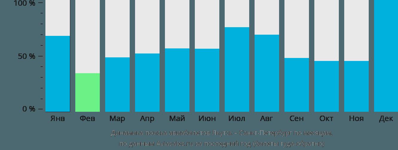 Динамика поиска авиабилетов Якутск – Санкт-Петербург по месяцам