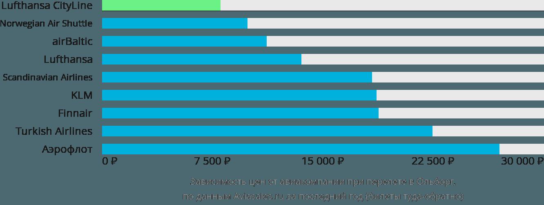 Динамика цен в зависимости от авиакомпании, совершающей перелет в Ольборг