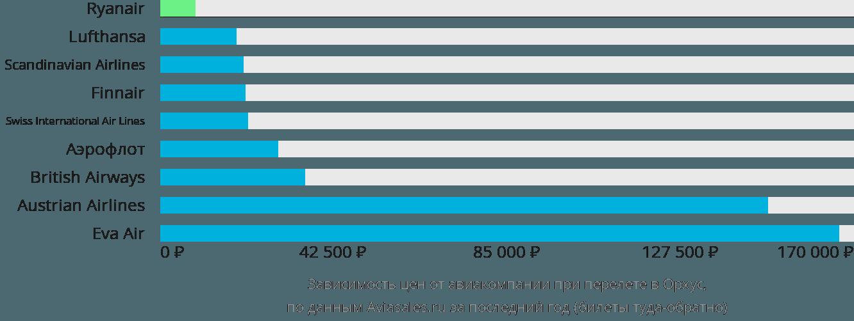 Динамика цен в зависимости от авиакомпании, совершающей перелет в Аарус
