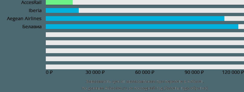 Динамика цен в зависимости от авиакомпании, совершающей перелет в Албасет