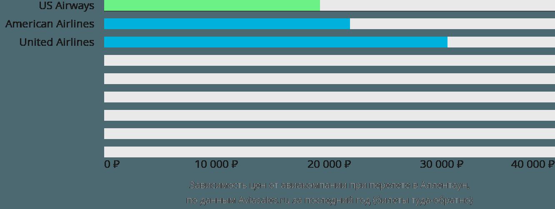 Динамика цен в зависимости от авиакомпании, совершающей перелет в Аллентаун
