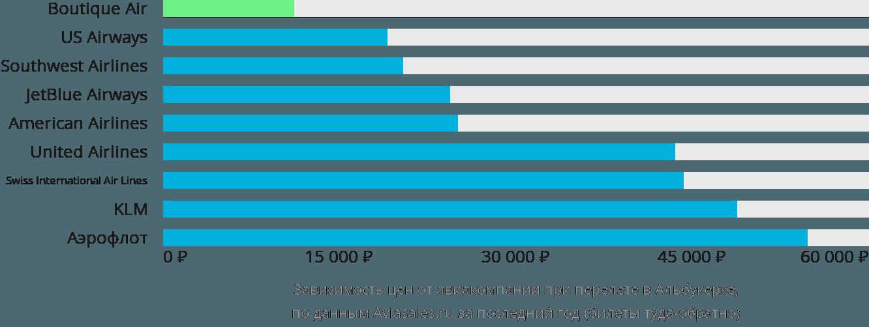 Динамика цен в зависимости от авиакомпании, совершающей перелет в Альбукерк