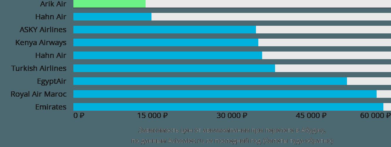 Динамика цен в зависимости от авиакомпании, совершающей перелет в Абуджу