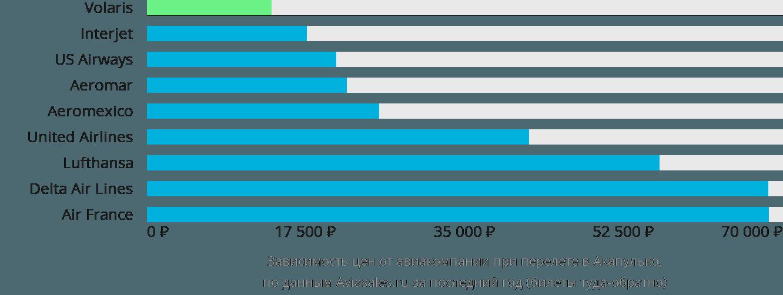 Динамика цен в зависимости от авиакомпании, совершающей перелет в Акапулько