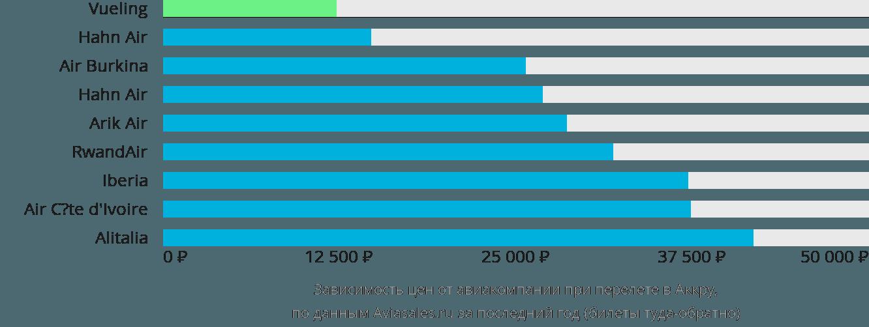 Динамика цен в зависимости от авиакомпании, совершающей перелет в Аккру
